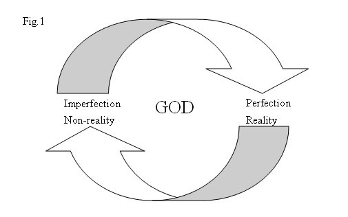 An analysis of philosophers in proving the existence of god